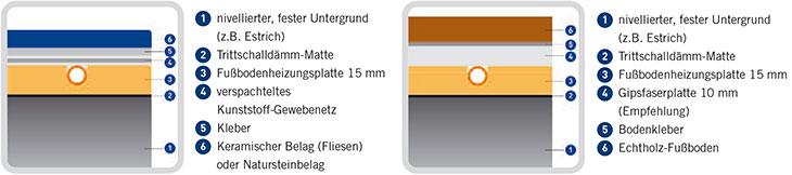 Clima Floor Fussbodenheizung Von Polysan Das 15 Mm Trockenestrich