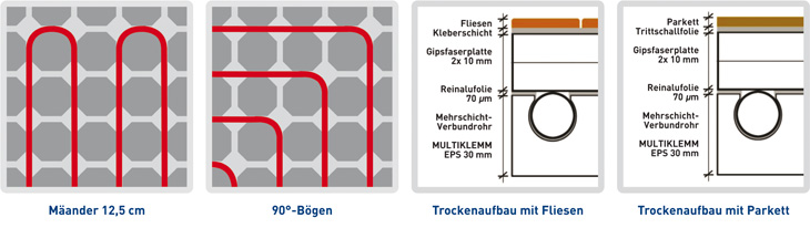 multiklemm fu bodenheizung von polysan fl chenheizungssystem f r den trockenbau polysan. Black Bedroom Furniture Sets. Home Design Ideas